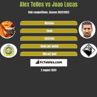 Alex Telles vs Joao Lucas h2h player stats