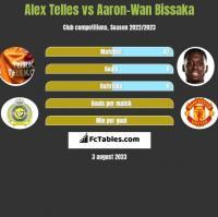 Alex Telles vs Aaron-Wan Bissaka h2h player stats