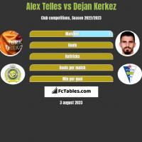 Alex Telles vs Dejan Kerkez h2h player stats