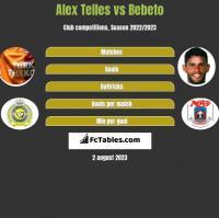 Alex Telles vs Bebeto h2h player stats