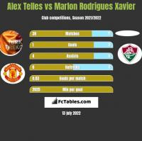 Alex Telles vs Marlon Rodrigues Xavier h2h player stats
