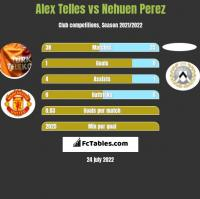 Alex Telles vs Nehuen Perez h2h player stats