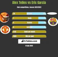 Alex Telles vs Eric Garcia h2h player stats