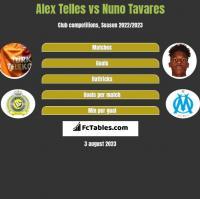 Alex Telles vs Nuno Tavares h2h player stats