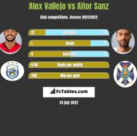 Alex Vallejo vs Aitor Sanz h2h player stats