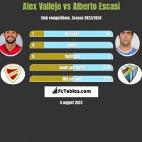 Alex Vallejo vs Alberto Escasi h2h player stats