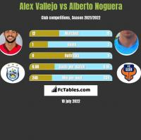 Alex Vallejo vs Alberto Noguera h2h player stats