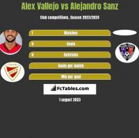 Alex Vallejo vs Alejandro Sanz h2h player stats