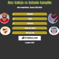 Alex Vallejo vs Antonio Campillo h2h player stats
