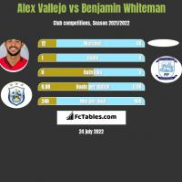 Alex Vallejo vs Benjamin Whiteman h2h player stats