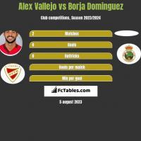 Alex Vallejo vs Borja Dominguez h2h player stats