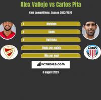 Alex Vallejo vs Carlos Pita h2h player stats