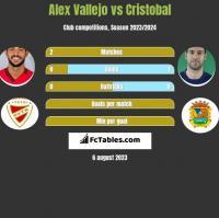 Alex Vallejo vs Cristobal h2h player stats