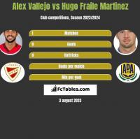 Alex Vallejo vs Hugo Fraile Martinez h2h player stats