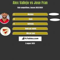 Alex Vallejo vs Jose Fran h2h player stats