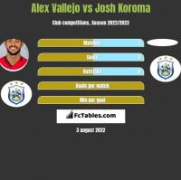 Alex Vallejo vs Josh Koroma h2h player stats
