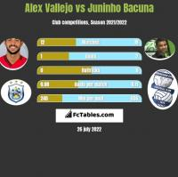 Alex Vallejo vs Juninho Bacuna h2h player stats