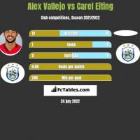 Alex Vallejo vs Carel Eiting h2h player stats