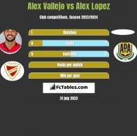 Alex Vallejo vs Alex Lopez h2h player stats