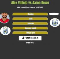 Alex Vallejo vs Aaron Rowe h2h player stats