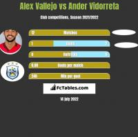 Alex Vallejo vs Ander Vidorreta h2h player stats