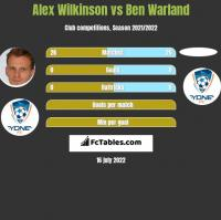 Alex Wilkinson vs Ben Warland h2h player stats
