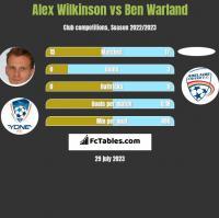 Alex Wilkinson vs Ben Warland h2h player stats
