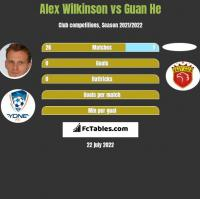 Alex Wilkinson vs Guan He h2h player stats