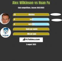Alex Wilkinson vs Huan Fu h2h player stats