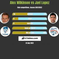 Alex Wilkinson vs Javi Lopez h2h player stats