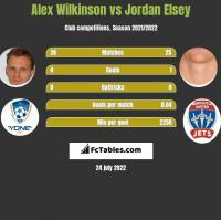 Alex Wilkinson vs Jordan Elsey h2h player stats