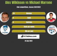 Alex Wilkinson vs Michael Marrone h2h player stats