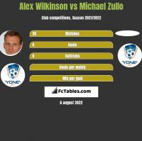 Alex Wilkinson vs Michael Zullo h2h player stats