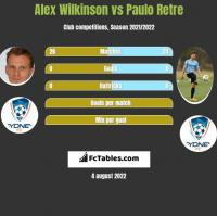 Alex Wilkinson vs Paulo Retre h2h player stats