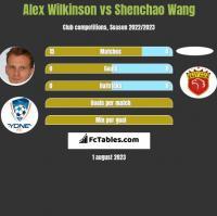 Alex Wilkinson vs Shenchao Wang h2h player stats