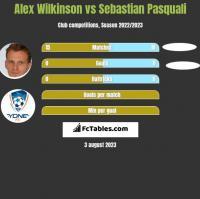Alex Wilkinson vs Sebastian Pasquali h2h player stats