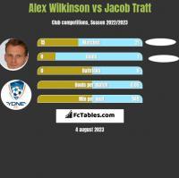Alex Wilkinson vs Jacob Tratt h2h player stats