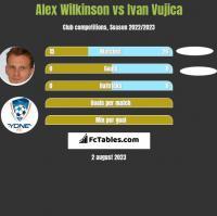 Alex Wilkinson vs Ivan Vujica h2h player stats