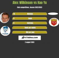 Alex Wilkinson vs Hao Yu h2h player stats