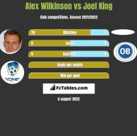 Alex Wilkinson vs Joel King h2h player stats