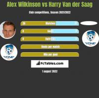 Alex Wilkinson vs Harry Van der Saag h2h player stats
