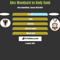 Alex Woodyard vs Andy Cook h2h player stats