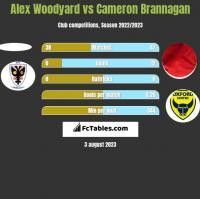 Alex Woodyard vs Cameron Brannagan h2h player stats