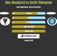 Alex Woodyard vs Curtis Thompson h2h player stats