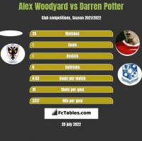 Alex Woodyard vs Darren Potter h2h player stats