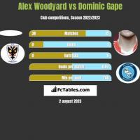 Alex Woodyard vs Dominic Gape h2h player stats