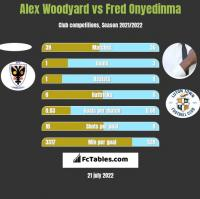 Alex Woodyard vs Fred Onyedinma h2h player stats