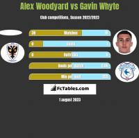 Alex Woodyard vs Gavin Whyte h2h player stats