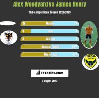 Alex Woodyard vs James Henry h2h player stats