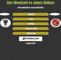 Alex Woodyard vs James Wallace h2h player stats